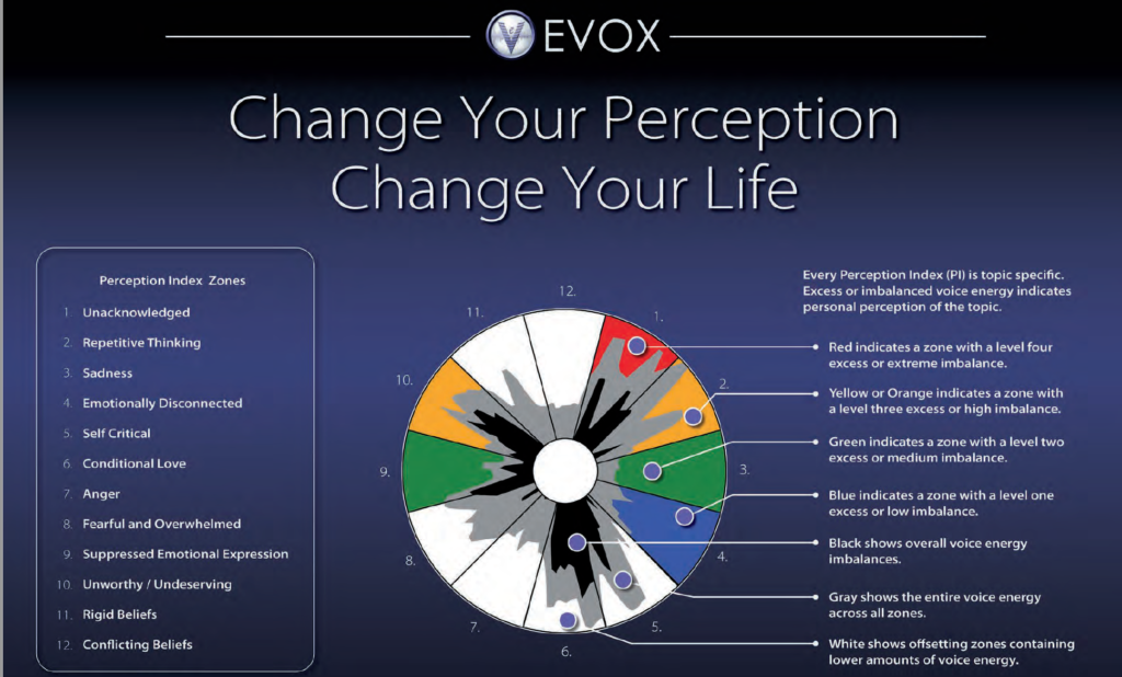 EVOX chart
